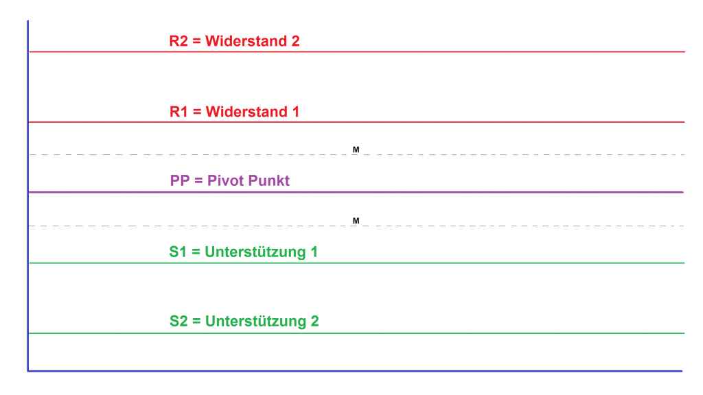 Bild-Pivot-Punkte