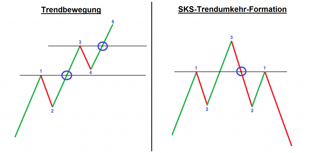 Bild-SKS-Trendbewegung