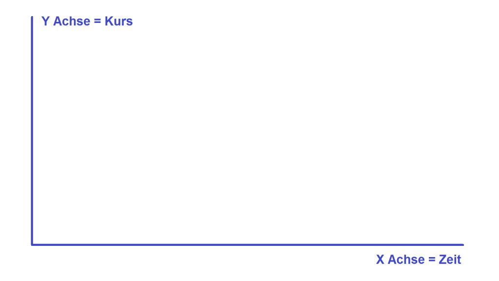 Bild-Diagramm-Achsen