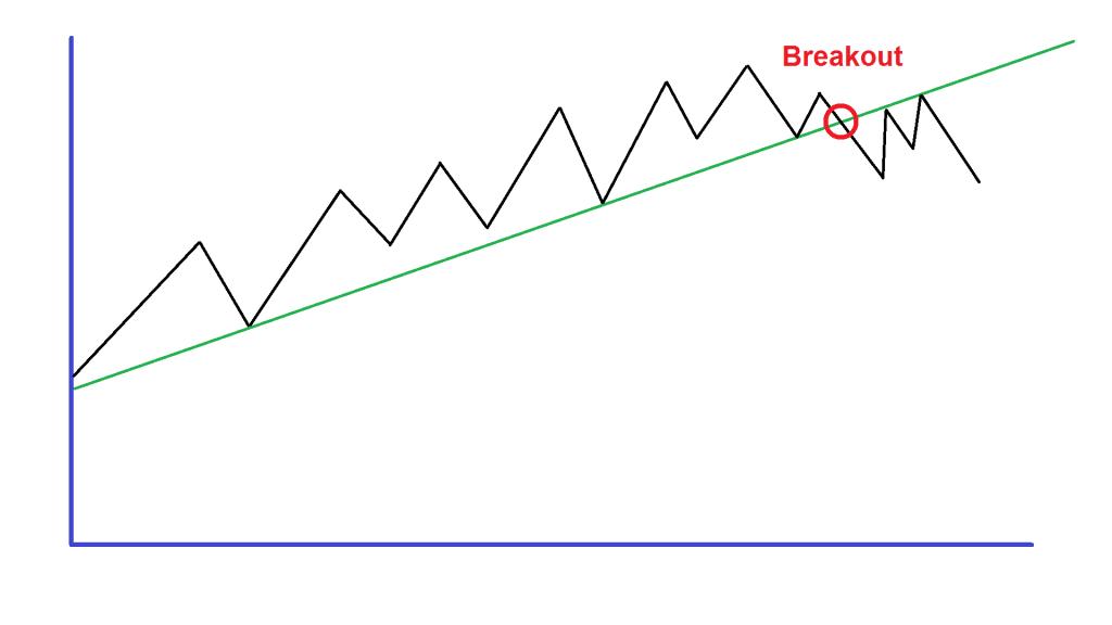 Bild-Breakout-Trendlinie