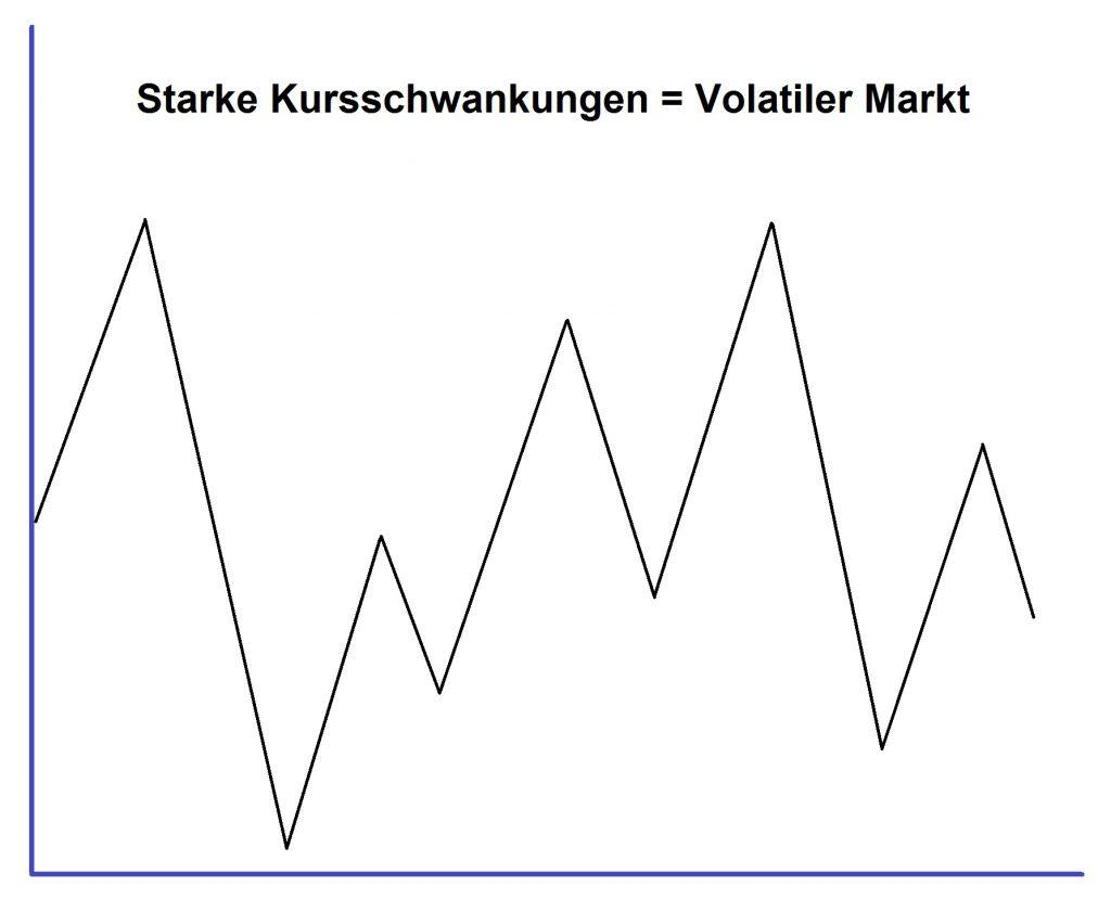 Bild-volatiler-Markt