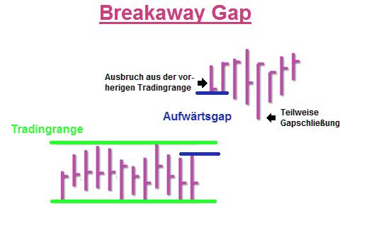 Bild-Runaway-Breakaway-Gap