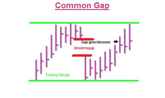 Bild-Common-Gap