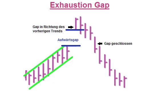 Bild-Exhaustion-Gap