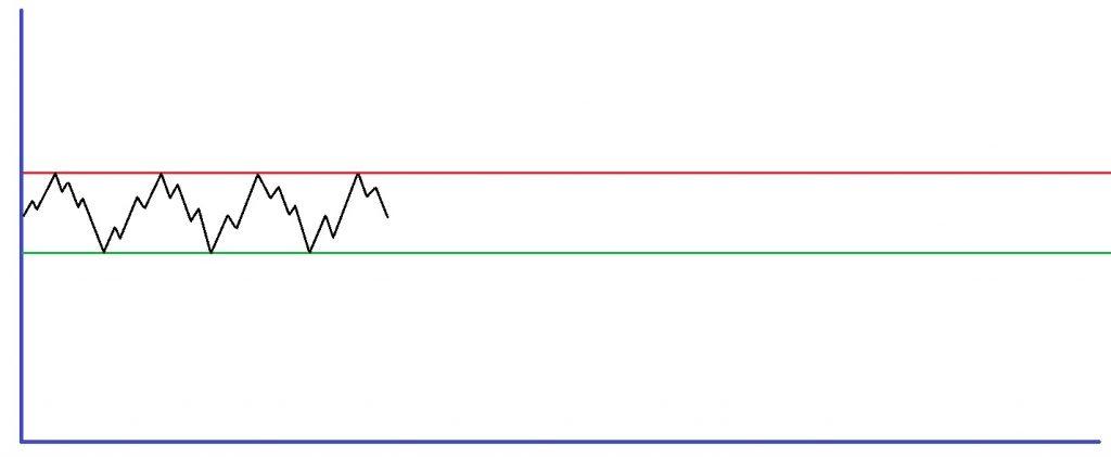 Bild-Rangephase